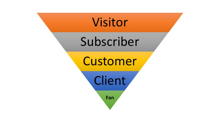 salesfunnel